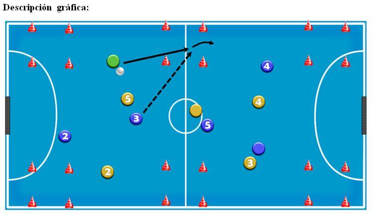 Futsalpedia El Control Orientado Entrenadores F Tbol